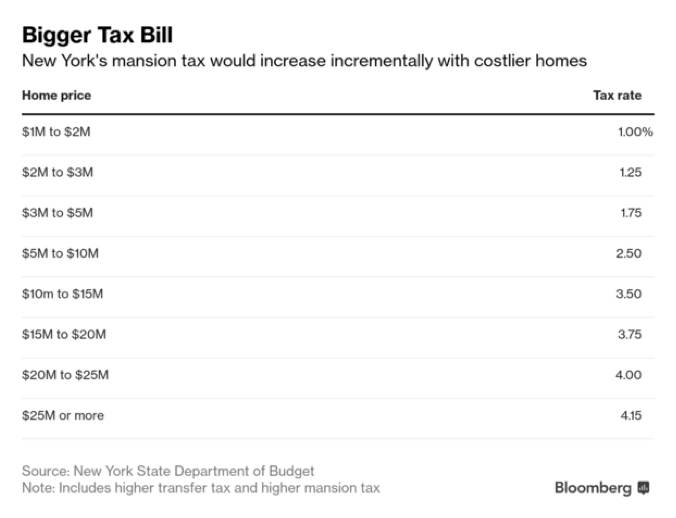 picture of a tax bill - There are NEW MANSION TAXES in place