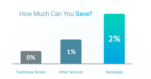 New York real estate buyer's rebate with NestAppel vs other services