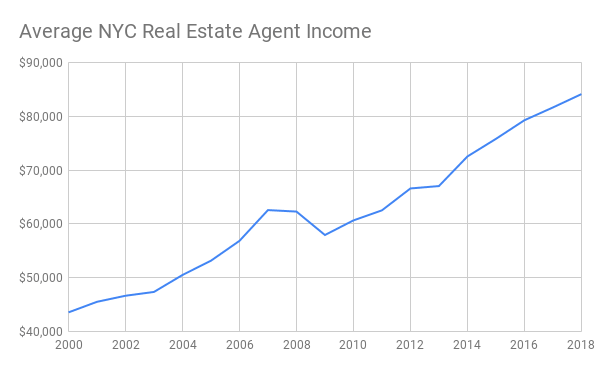 Real Estate agents Make in NYC: average NYC real estate agent income over the past 30 years
