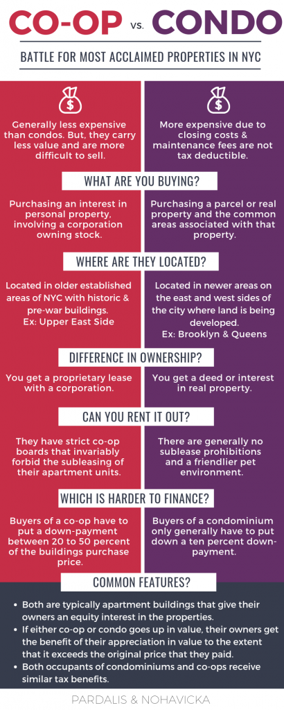 pros and cons of coops