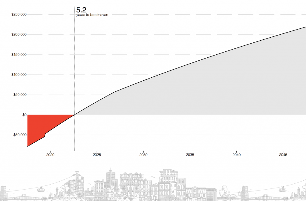Rent vs Buy NYC: tipping point