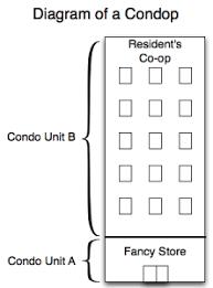 condop in nyc: diagram of a condop