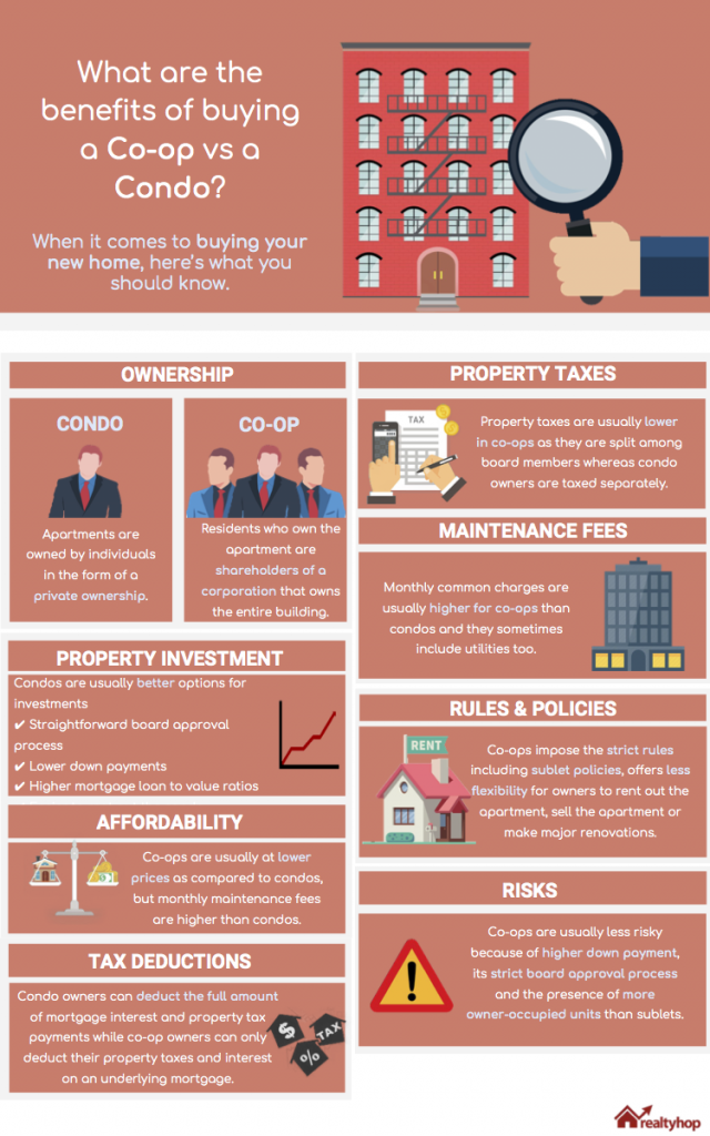 coop_vs_condo nyc: what are the benefits of buying a coop vs a condo