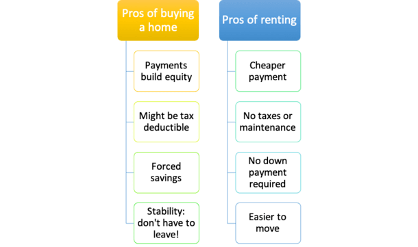 Rent vs Buy NYC: Pros & Cons