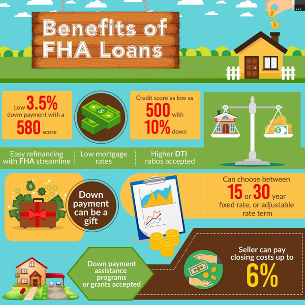 Mortgages in New York City: benefits of FHA loans