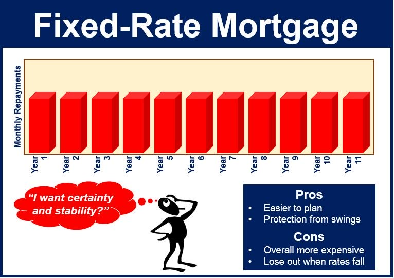 Fixed-rate-mortgage - mortgage banks in nyc