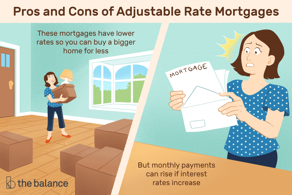 ARM mortgage