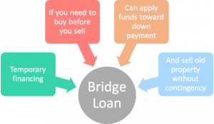What is a Bridge Loan to buy a Home in New York