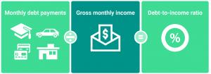 debt to income ratio NYC