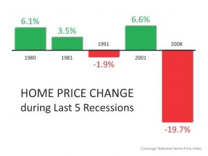 home buying during a recession