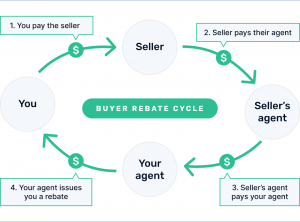 how rebate works - westchester county real estate